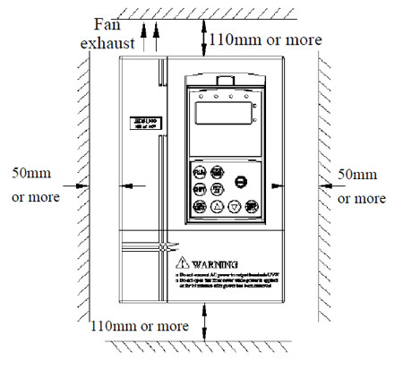ac drive mounting requirement