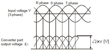 Converter part waveform