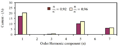Current harmonic spectrum for two boundary conditions control the drive system