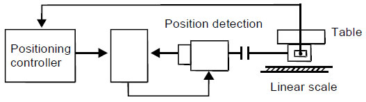 VFD Full-closed loop position control