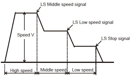 Variable Frequency Drive Basics (Working Principle)