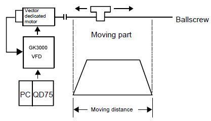 VFD Semi-closed loop position control
