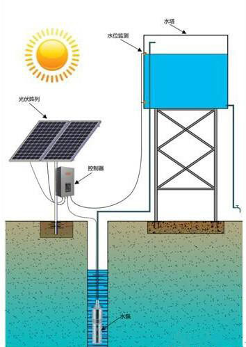 Solar pump water supply system appearance