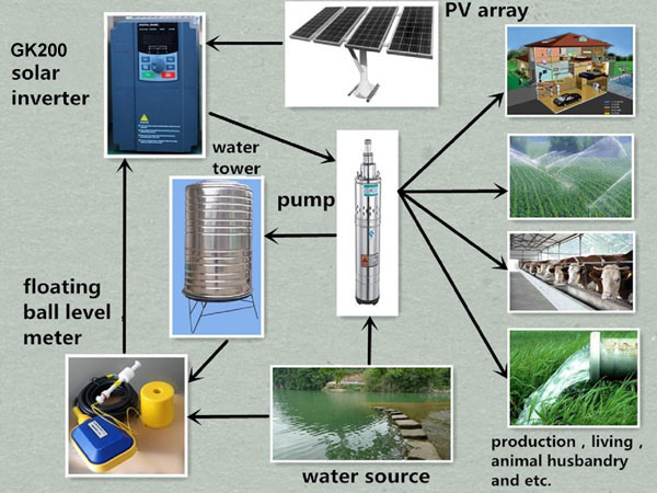GK200 Solar Pump Inverter in Water Supply System