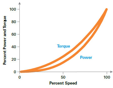 Variable torque load